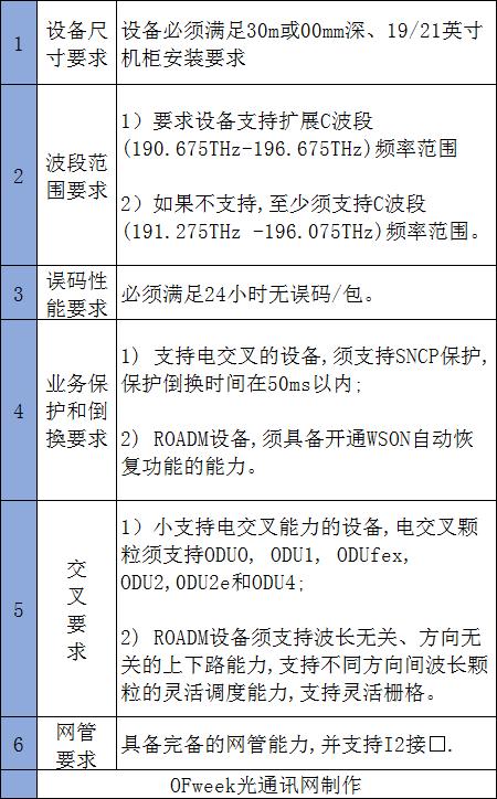公告丨中国电信发布2021年DWDM设备集采集中资格预审