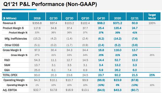 新飞通Q1:400G及以上速率产品将持续强劲增长
