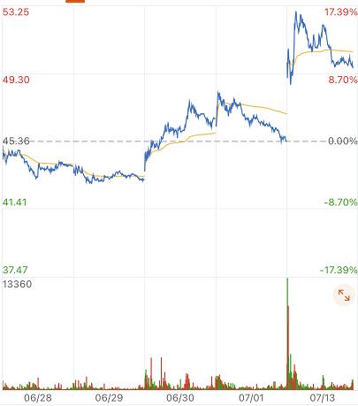 复牌!重大资产重组筹划完毕,广和通以2.64亿元收购锐凌无线51%股权