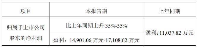 国产化率提高 产能持续增加,飞凯材料半年狂赚1.5亿,同比增长55%