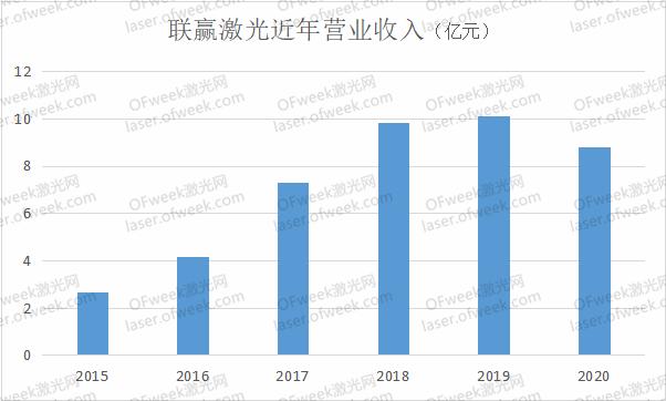 投资2.5亿元!联赢激光成立四川子公司,布局西南市场