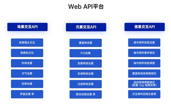 光辉城市发布数字孪生系统构建平台,助力智慧建筑数字孪生系统成本降低90%