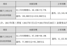 三聚环保预计前三季度盈利约20亿元