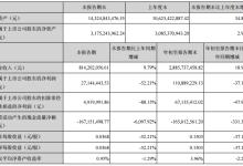 华西能源前三季度盈利下滑52%