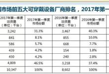Q1季度中国可穿戴设备市场排名