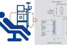 解析全球血液透析领域龙头老大炼成记