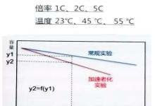 聚焦:钛酸锂储能系统的应用与攻关