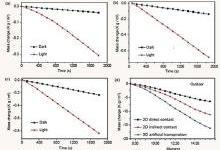 太阳能在废水处理的应用研究