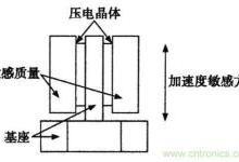 加速度传感器原理与应用
