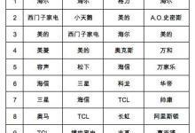 中国家用电器行业品牌评价结果发布