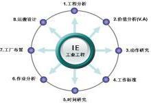 你了解工厂IE是做什么的吗?