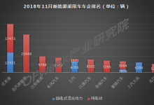 车市寒冬定局,11月新能源逆势增6成