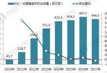 十张图看清2017中国智能手机市场排名