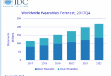 全球可穿戴设备出货量将达1.329亿部