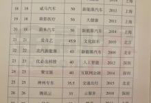 中国独角兽名单权威发布,蚂蚁金服第一
