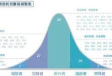 中国城市数字经济形成两种新生态雏形