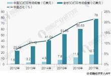 中国3D打印行业发展前景预测