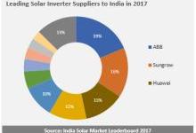 2017印度光伏逆变器供应商排名出炉