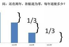 """怎么看""""2019年电动汽车补贴退坡三分之一""""?"""