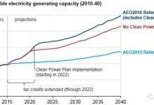 清洁能源革命要由市场来驱动