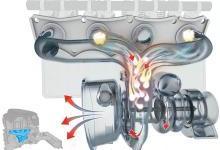 汽车的涡轮增压器转速高达几万转,那么它是如何冷却和润滑的呢?
