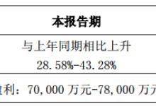 长信科技2018年净利预增29%-43%