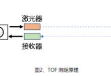 三角测距与TOF激光雷达,你了解多少?
