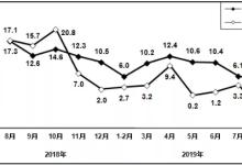 2019电子信息制造业运行情况分析