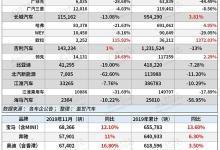 11月销量一览:新能源车企销量持续走跌