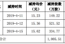 华工科技控股股东已减持1005.5万股