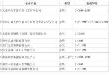 辽宁首批实施收费减免的余热、余压、余气自备电厂名单