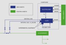 英国氢气-天然气混合项目进展如何?