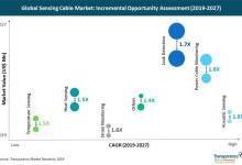2019-2027年全球传感电缆市场年复合增长率超6%
