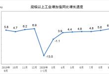 2020年9月份规模以上工业增加值增长6.9%,较8月加快1.3个百分点