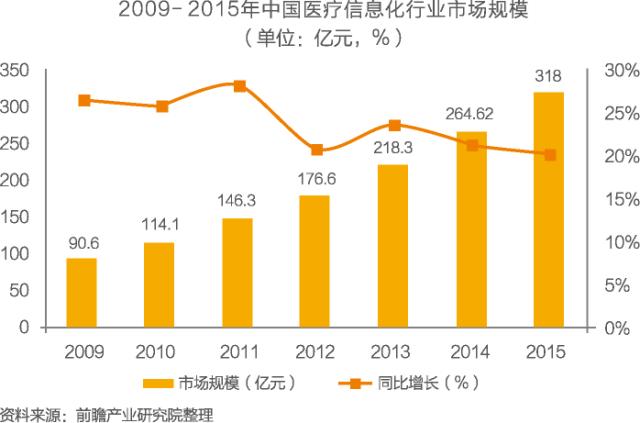 中国医疗信息化行业市场前瞻与投资分析报告