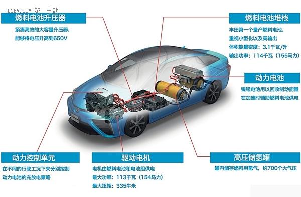 水氢燃料电池车